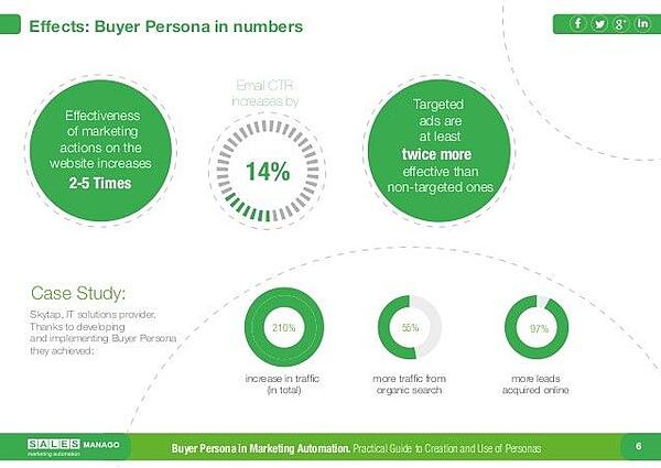 creating buyer personas