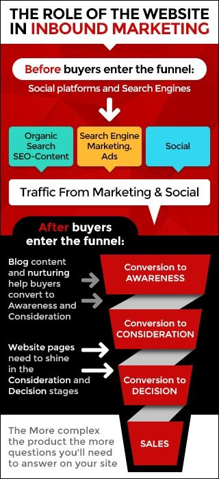 marketing strategy funnel