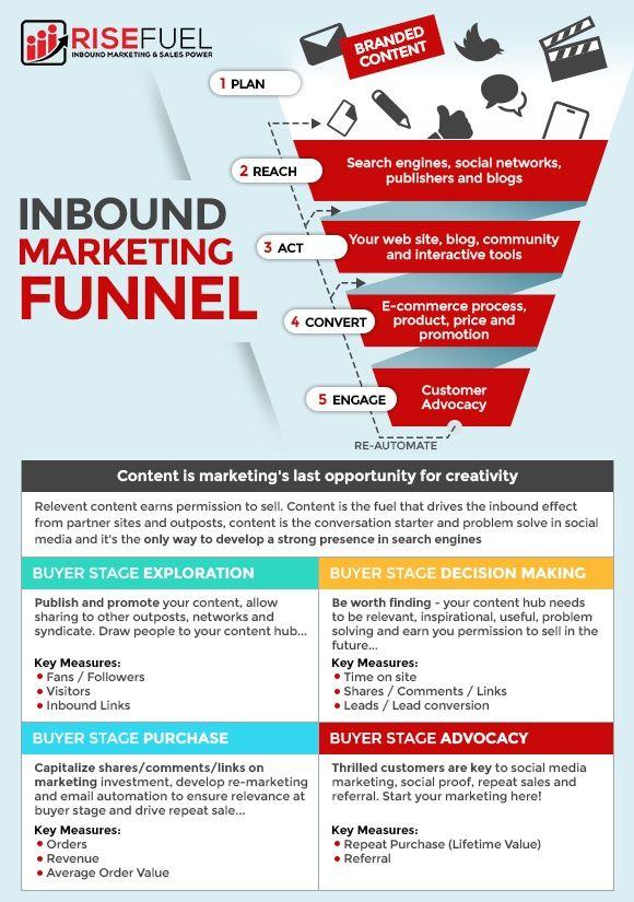 digital marketing inbound funnel