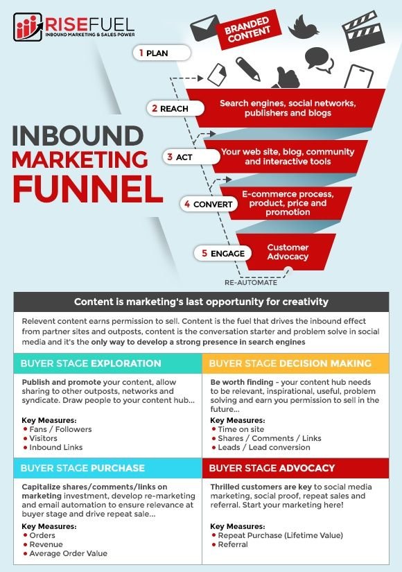 digital marketing inbound funnel