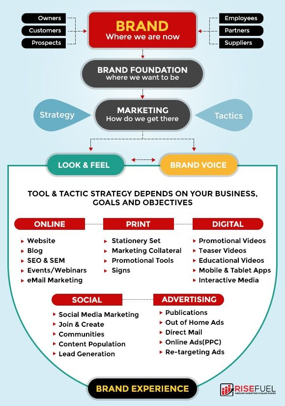 tech branding for tech marketing