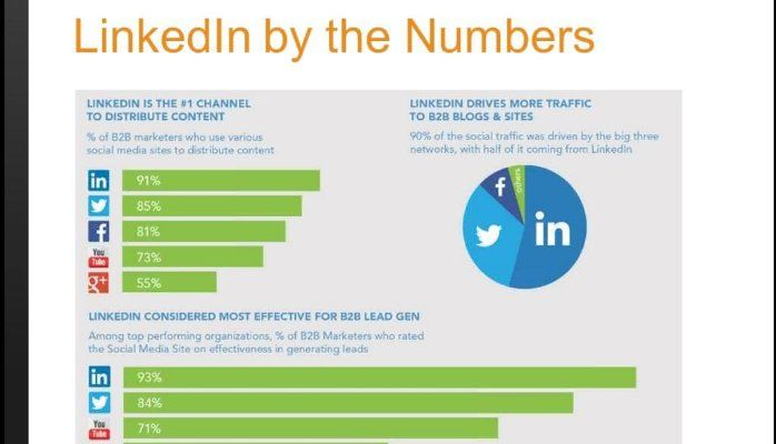 linkedin lead generation