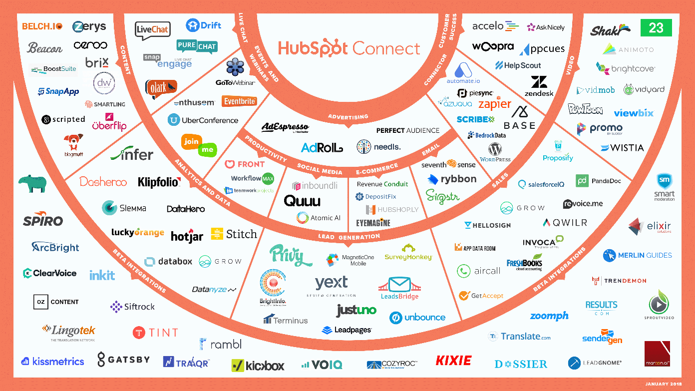 hubspot integrations