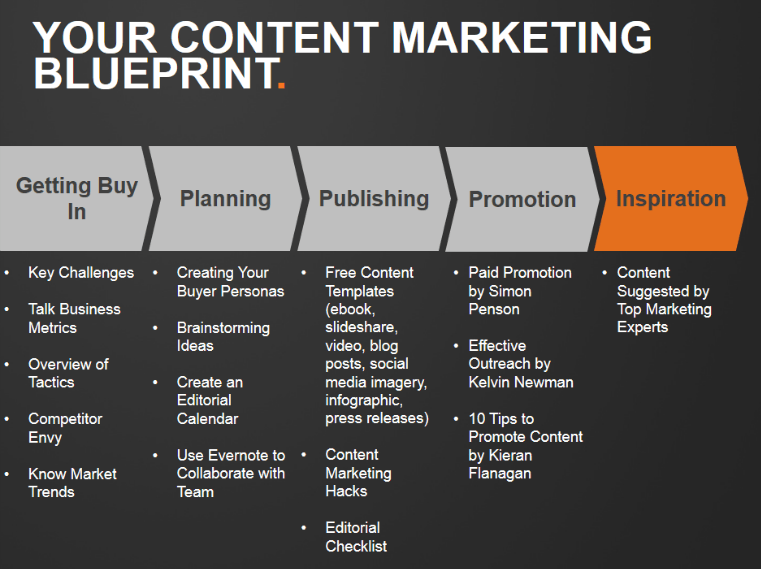 first phase of inbound marketing