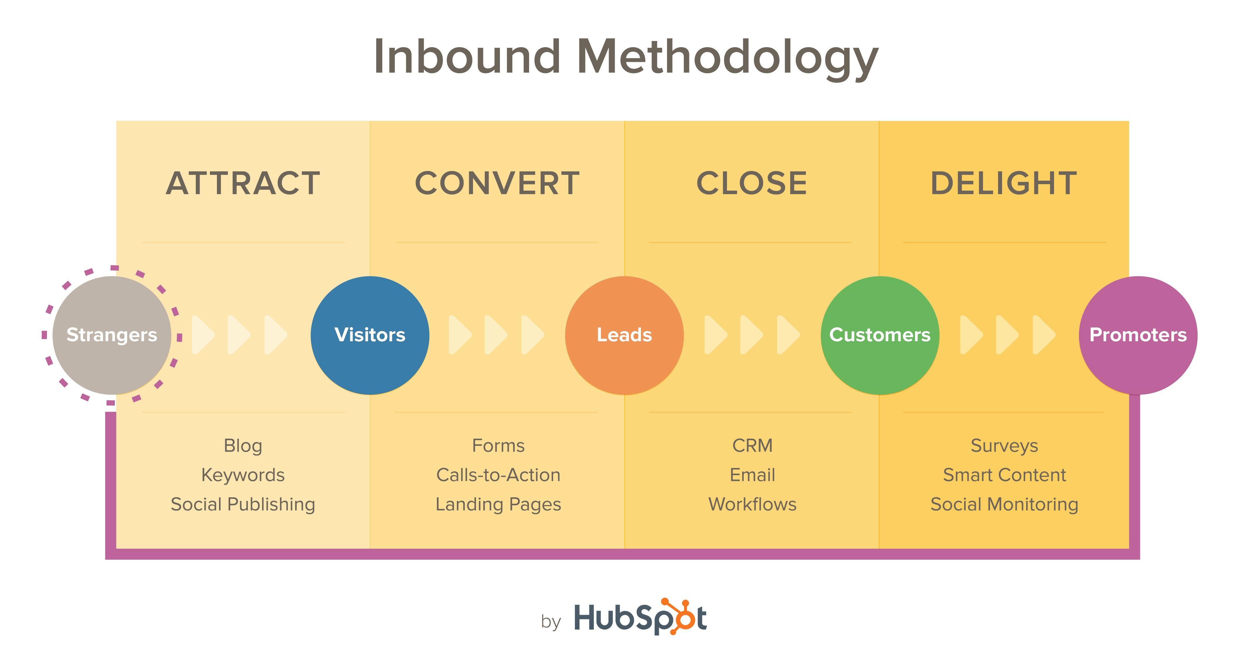 inbound marketing methods