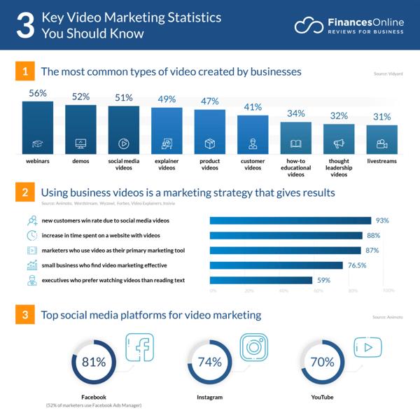 64 Essential Video Marketing Statistics: 2020 Data Analysis & Market Share  - Financesonline.com