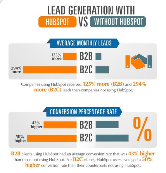 HubSpot lead nuturing