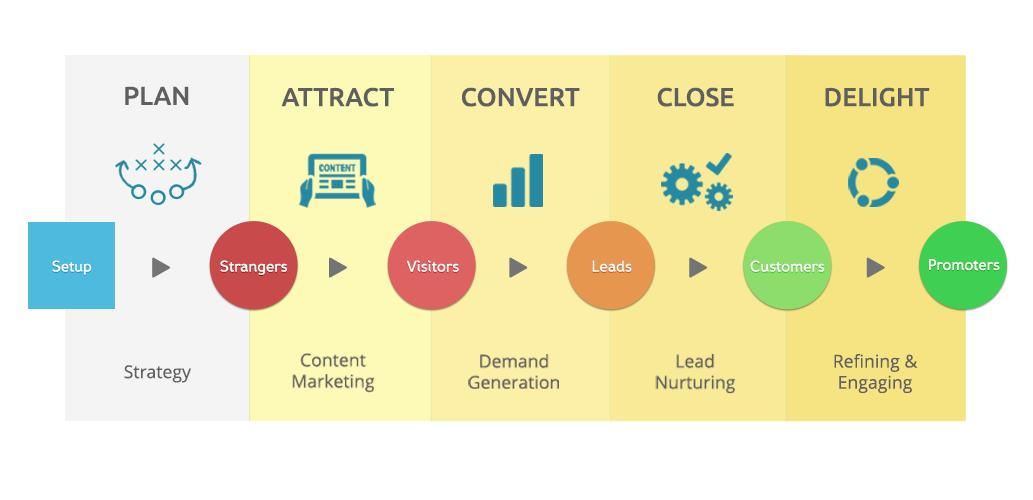 Plan, Attract, Convert, Close, Delight Inbound Marketing