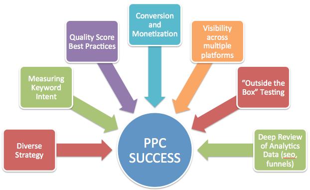 pay per click marketing