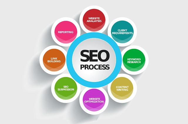 blog example seo process