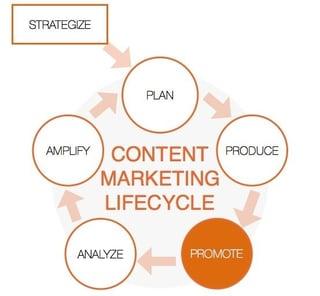 Best Practices of Social Media Marketing