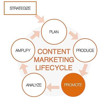 Promote-phase-of-content-marketing-lifecycle