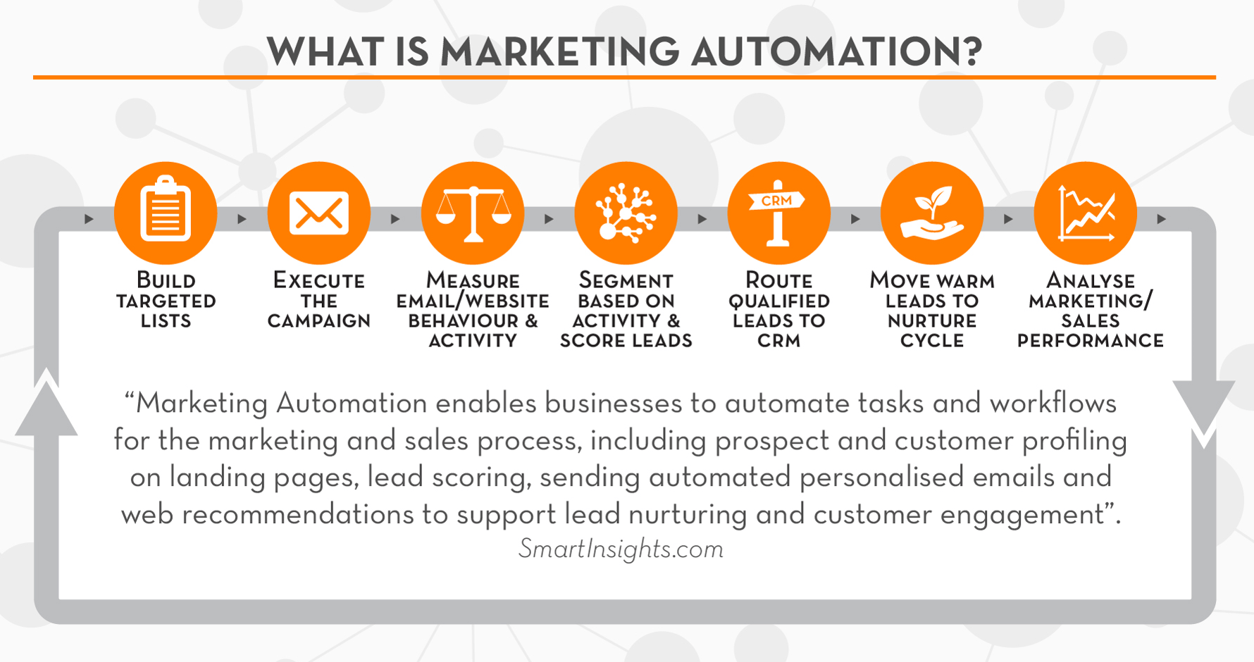 What-is-marketing-automation