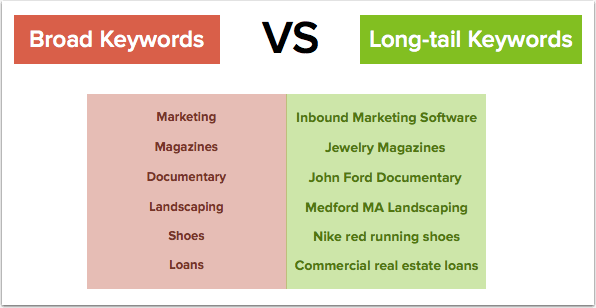inbound marketing keyword strategy