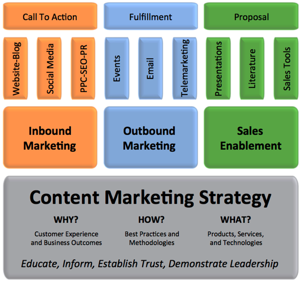 content marketing strategy for private manufacturers inbound marketing strategy