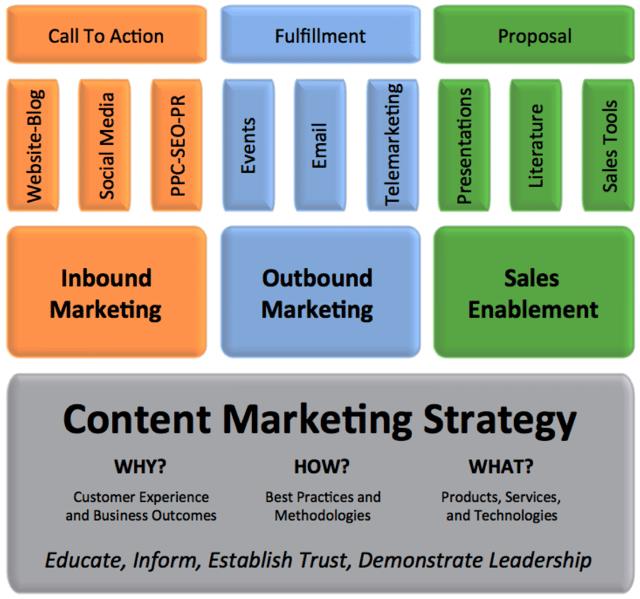 documentation into inbound marketing