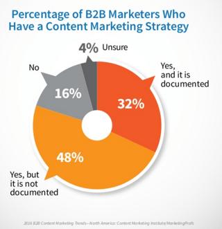 best strategies for business inbound marketing