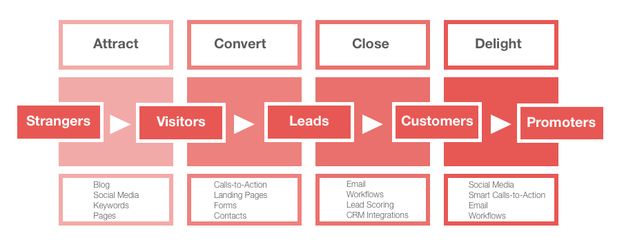 guide to inbound marketing