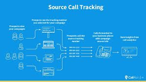 callrail call tracking