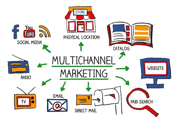 cross-channels marketing automation software