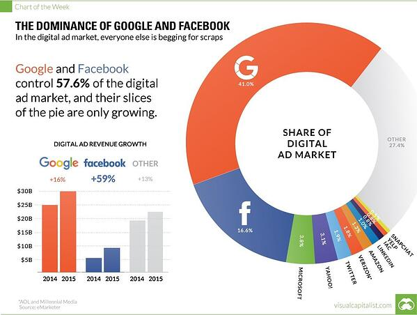 digital-advertising-revenue-facebook-google