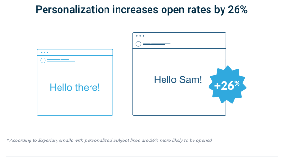 open_rate of emails
