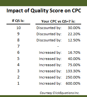 quality-score-cpc-table