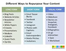 small business growth content repurposing