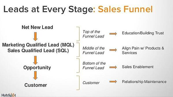 sales funnel for manufacturing marketing