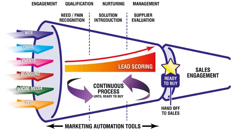 lead generation software