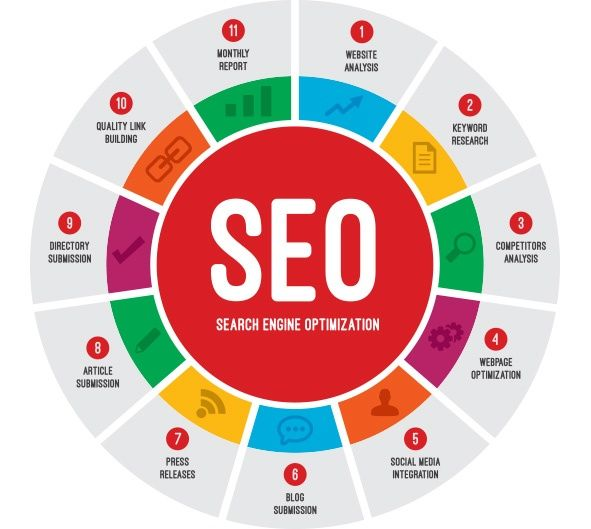 seo for construction marketing