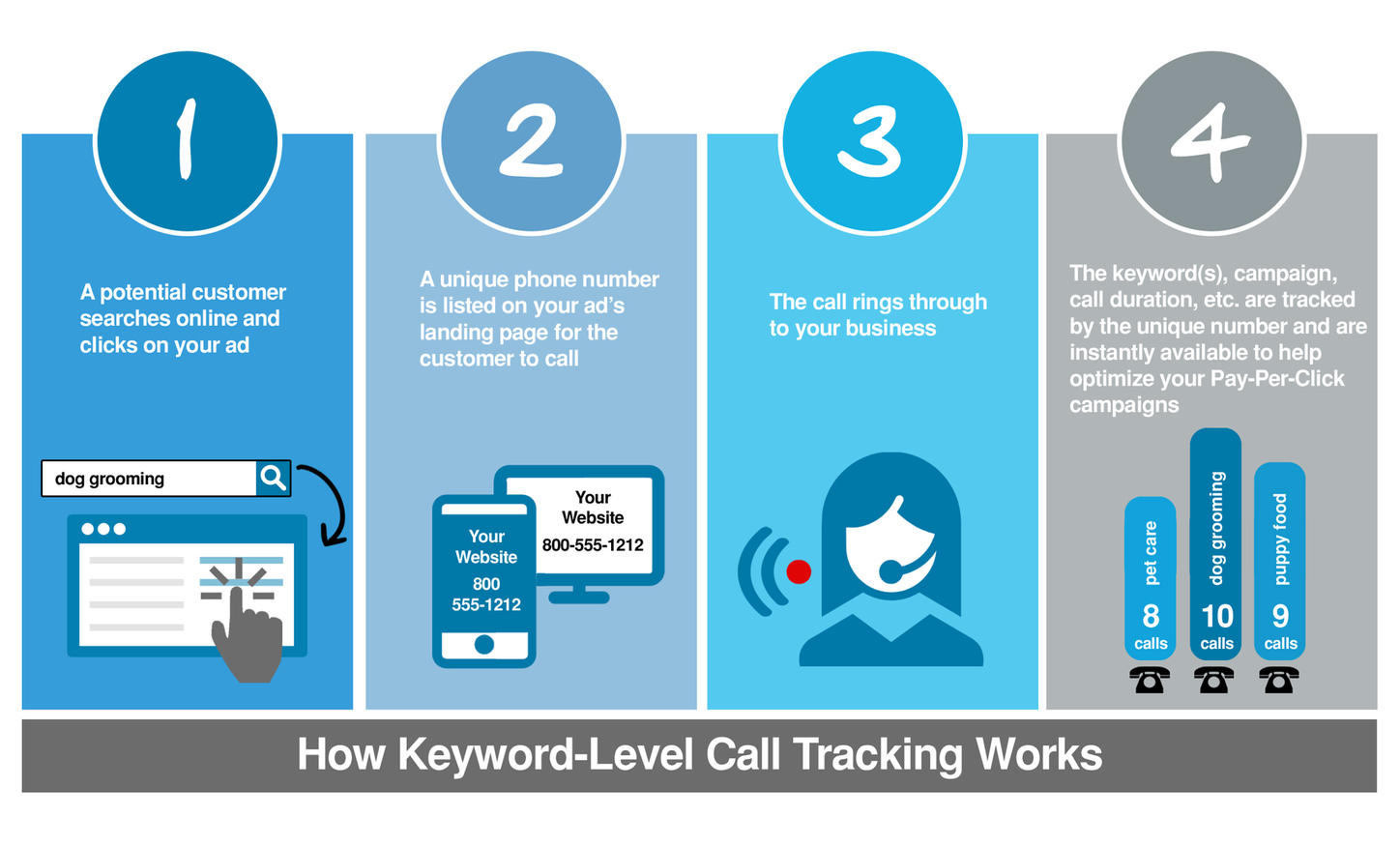 support-how-call-tracking-works
