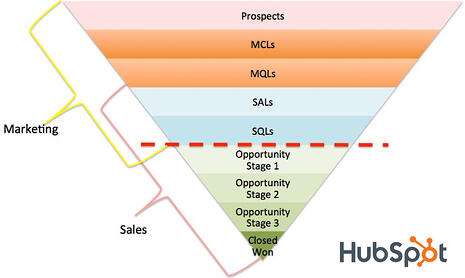 transitioning-lead-from-marketing-to-sales-hubspot