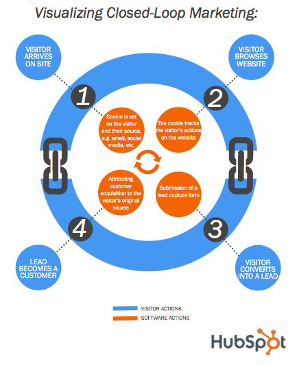 closed loop marketing sales process