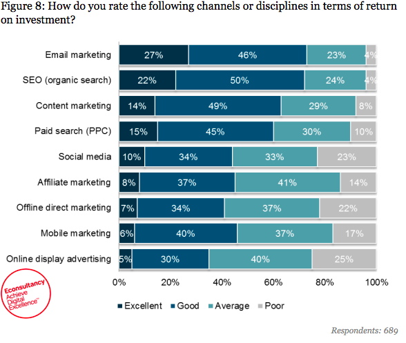 10 Mind Blowing Email Marketing Statistics You Need to Know for 2019