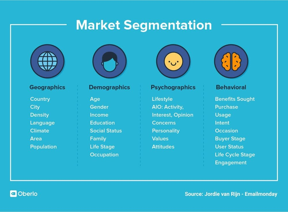 Pharmaceutical Market Segmentation