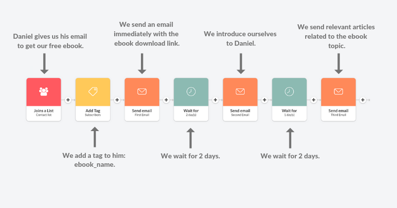 simple email campaign sequence explained