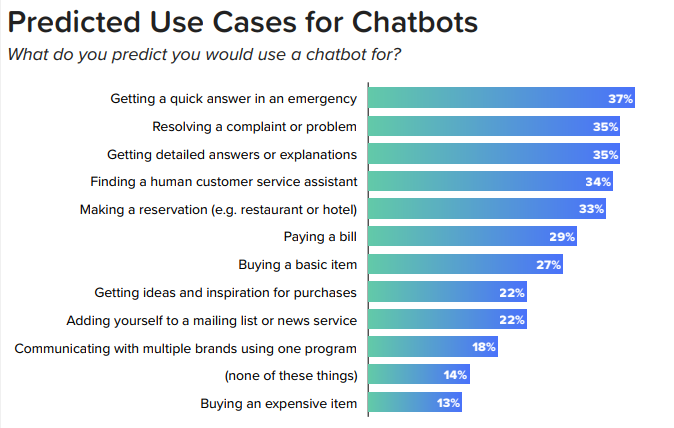 Top 12 Chatbots Trends and Statistics to Follow in 2020