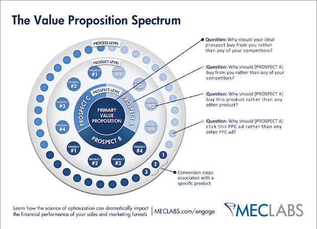 Value Proposition Examples