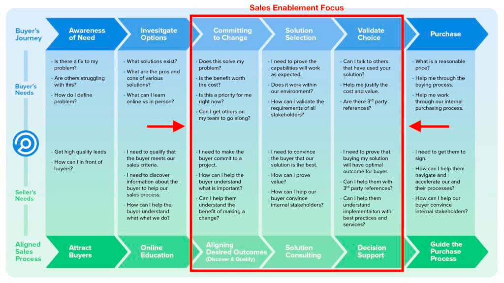 Sales Enablement Will Help You Weather Slow Periods